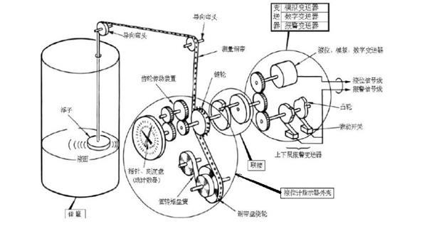 远传型钢带液位计适用范围: 远传型钢带液位计可以广泛应用于石油、化工、电力、冶金、环保、食品等工业部门及附属设施的各种变送器连接,将容器中的液位变化转换成模拟信号、电脉冲信号或开关信号远传至控制室显示或计算机房进行数据显示和处理。 远传型钢带液位计产品优势: 1、测量机构通过导管与被测介质隔离,因而维护方便、安全可靠; 2、耐压等级高,可达4.