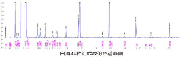 白酒组分色谱峰图