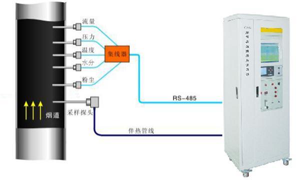 烟尘烟气在线监测系统