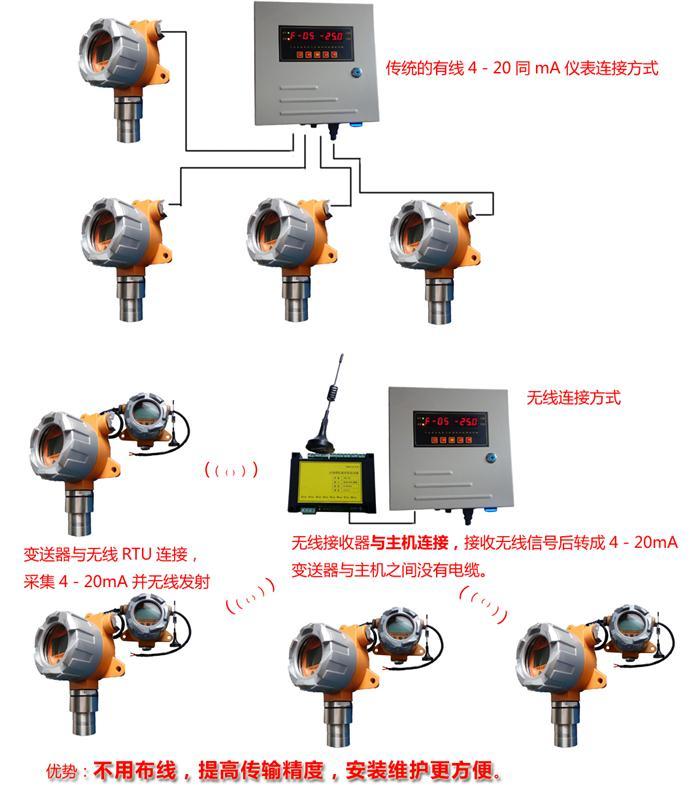 4-20mA模拟信号无线传输方案