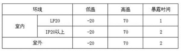 冷热冲击试验箱测试LED灯具的标准及要求