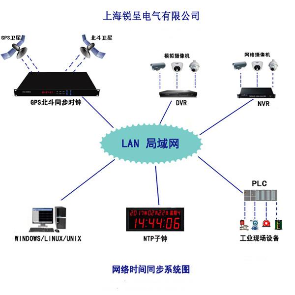 锐呈局域网时钟同步在北京计算机应用及技术研究所成功投运
