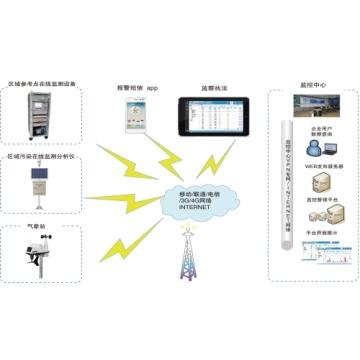 VOC在线监测管理系统