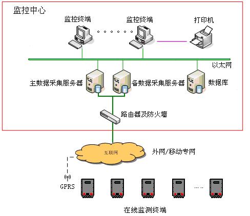 智易时代加油站VOC在线监测系统技术方案