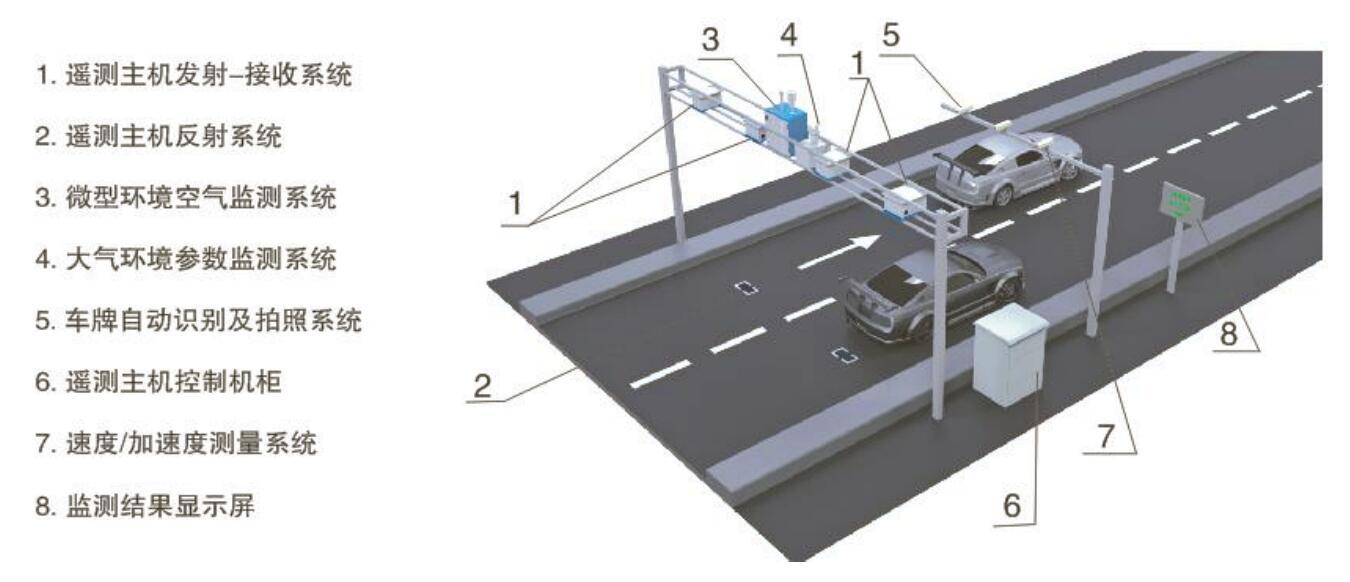 垂直固定式机动车尾气遥测设备