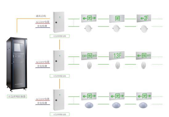 HZ-PD-C8长治应急配电箱照明