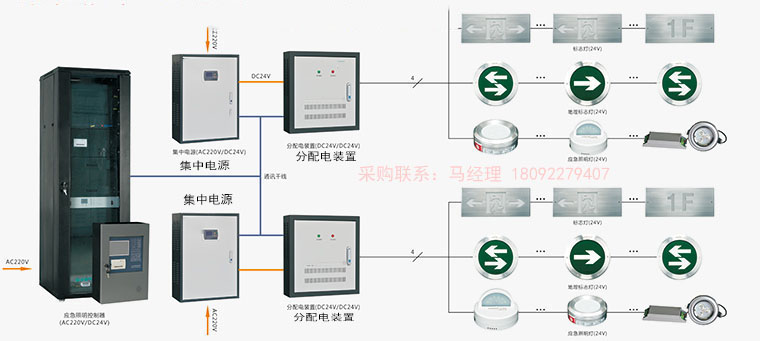 YJ-D-45KVA-S应急照明集中电源@生产厂家资讯