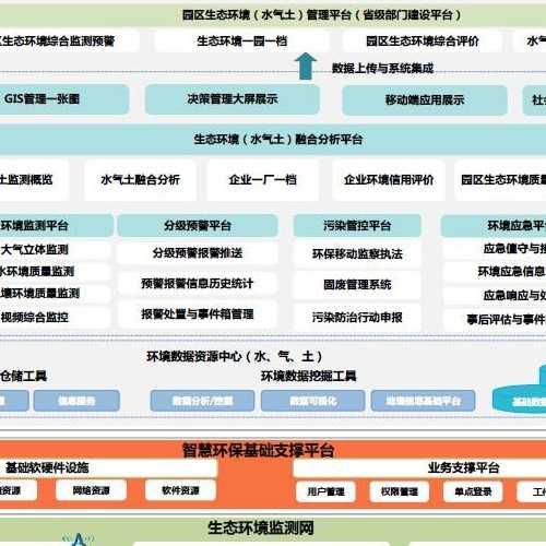官方网站时代助力工业园区气水土全面乐投预警