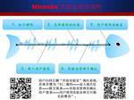 misenbo硬件开发测试服务 实验室租赁 测试仪器租赁