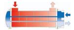 品牌FUNKE  CCF/CCP型管壳式热交换器 希尔科优势供应