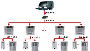 ARM系列区域辐射监测系统 区域放射性监测系统 在线辐射测量仪 山西中辐核辐射测量仪厂家